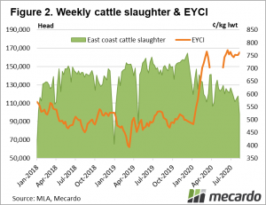 Weekly cattle slaughter vs eyci