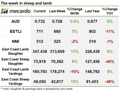 The week in sheep and lamb