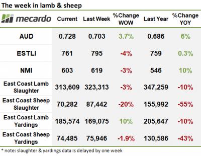 The week in lamb & Sheep