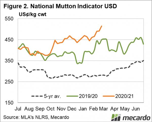 National Mutton Indicator USD
