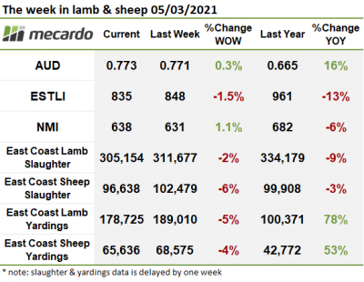 The week in lamb & sheep