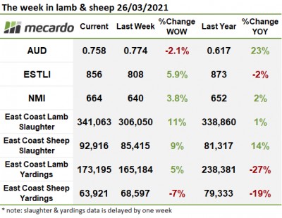 The week in sheep & lamb