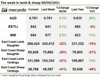 The week in sheep & lamb