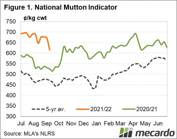 National Mutton Indicator